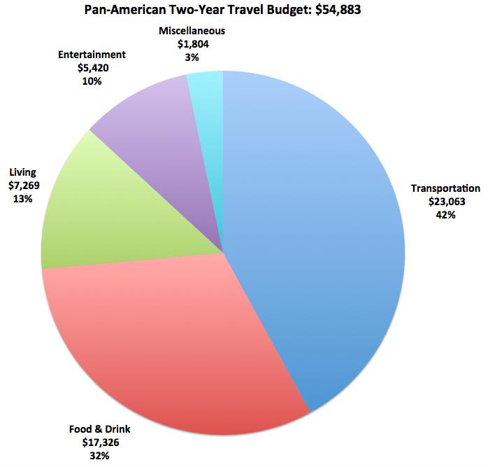 BudgetBreakdownMainCategories