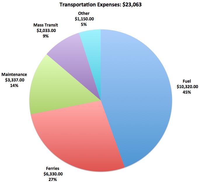 BudgetBreakdownTransportation
